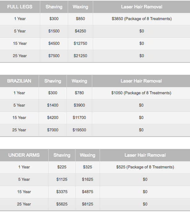 Price comparison chart for various hair removal options.